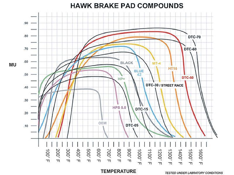 Hawk Brake Pads >> Hawk Lts Brake Pads